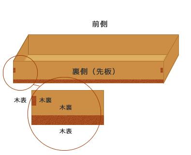 (図2)表側/裏側(矢板)